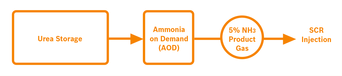 AOD-process