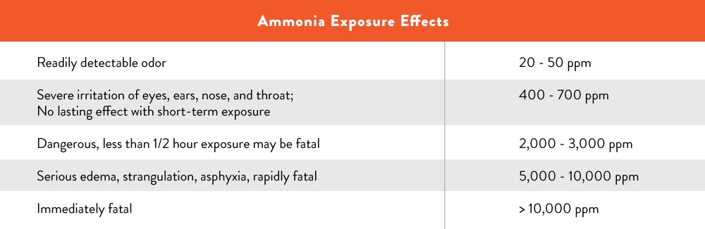 ammonia-exposure-chart