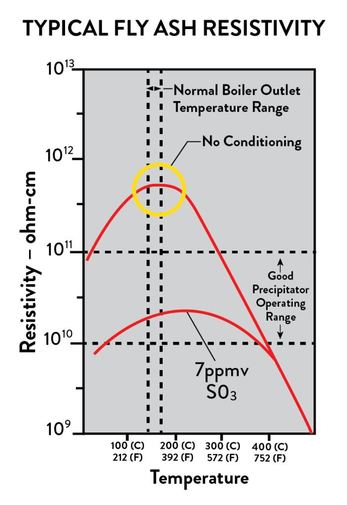 fly-ash--resistivity-chart