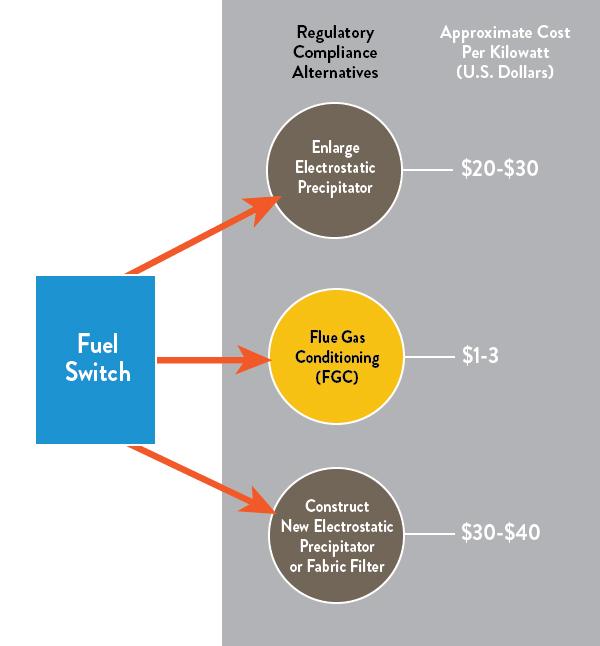 fule-switch-chart