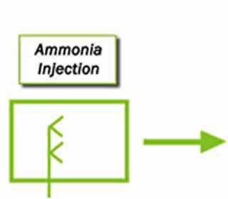 Ammonia Injection